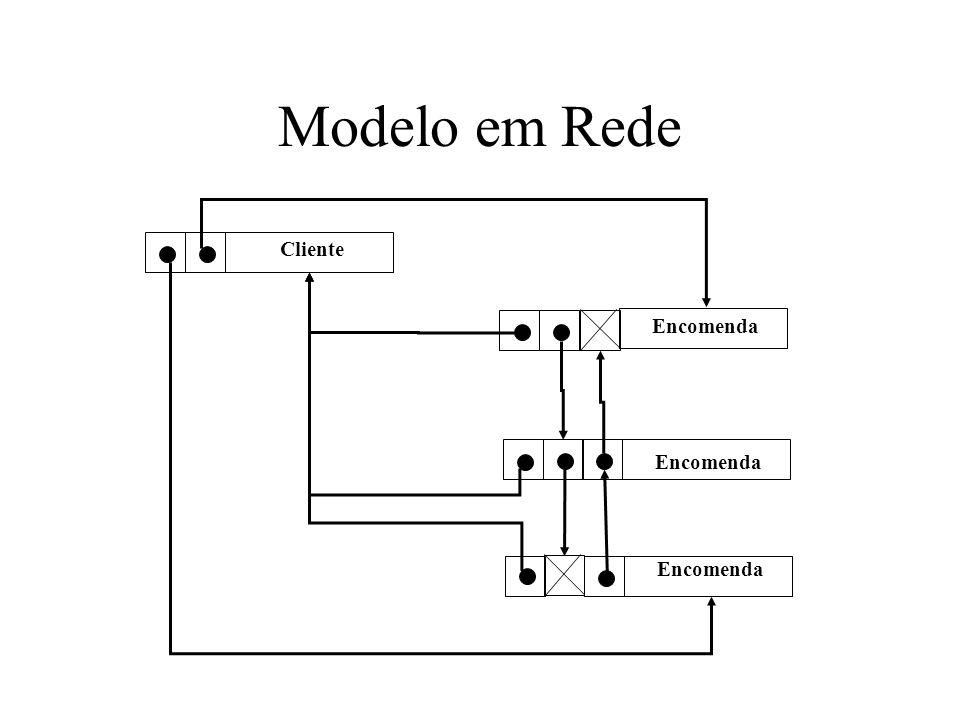 Modelo em Rede Cliente Encomenda