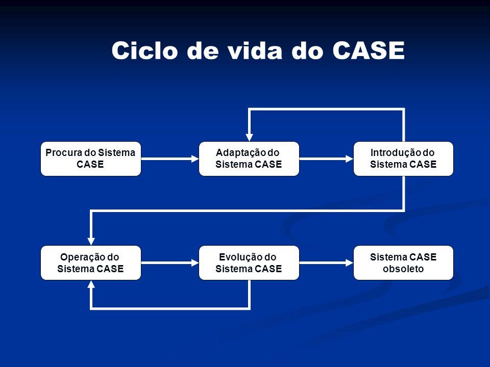 Ciclo de vida do CASE Procura do Sistema CASE Adaptação do