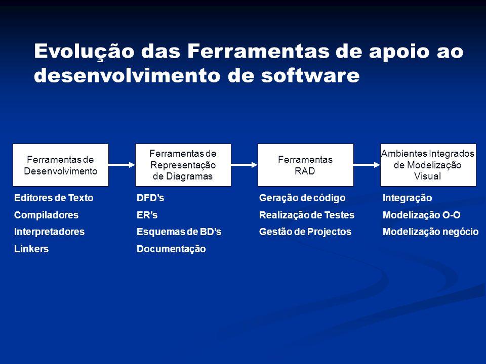 Evolução das Ferramentas de apoio ao desenvolvimento de software