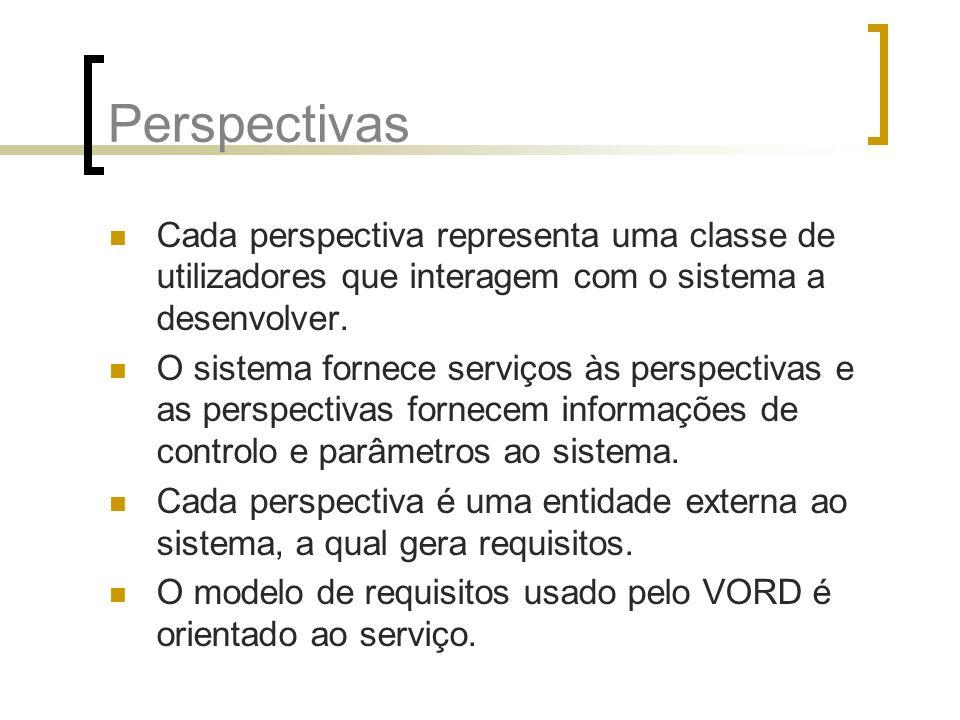 Perspectivas Cada perspectiva representa uma classe de utilizadores que interagem com o sistema a desenvolver.