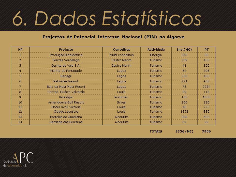 Projectos de Potencial Interesse Nacional (PIN) no Algarve