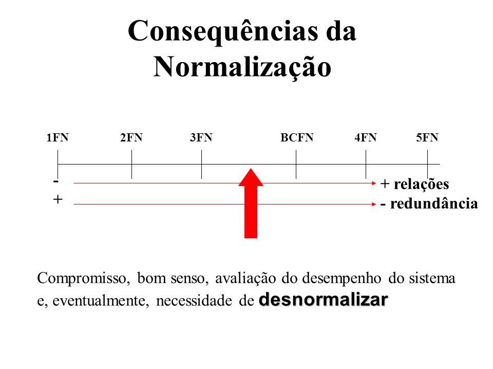 Consequências da Normalização
