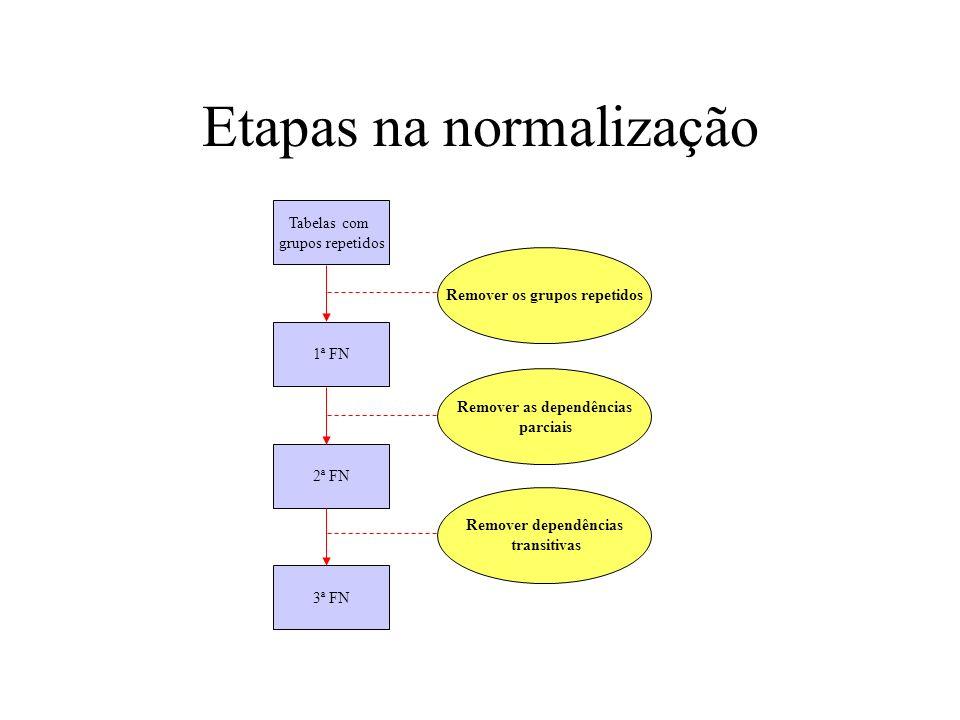 Etapas na normalização