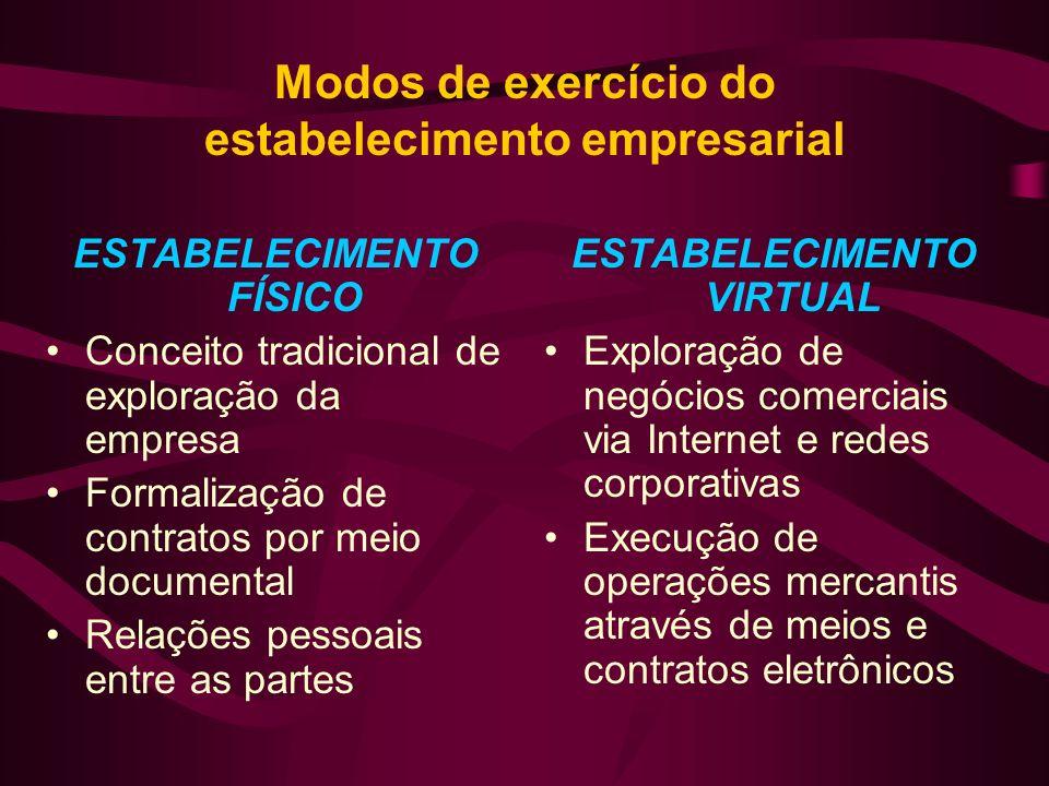 Modos de exercício do estabelecimento empresarial