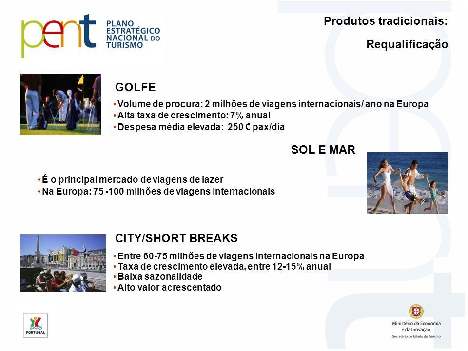 Requalificação GOLFE SOL E MAR CITY/SHORT BREAKS