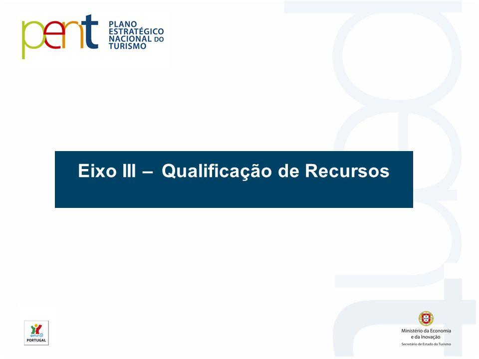 Eixo III – Qualificação de Recursos