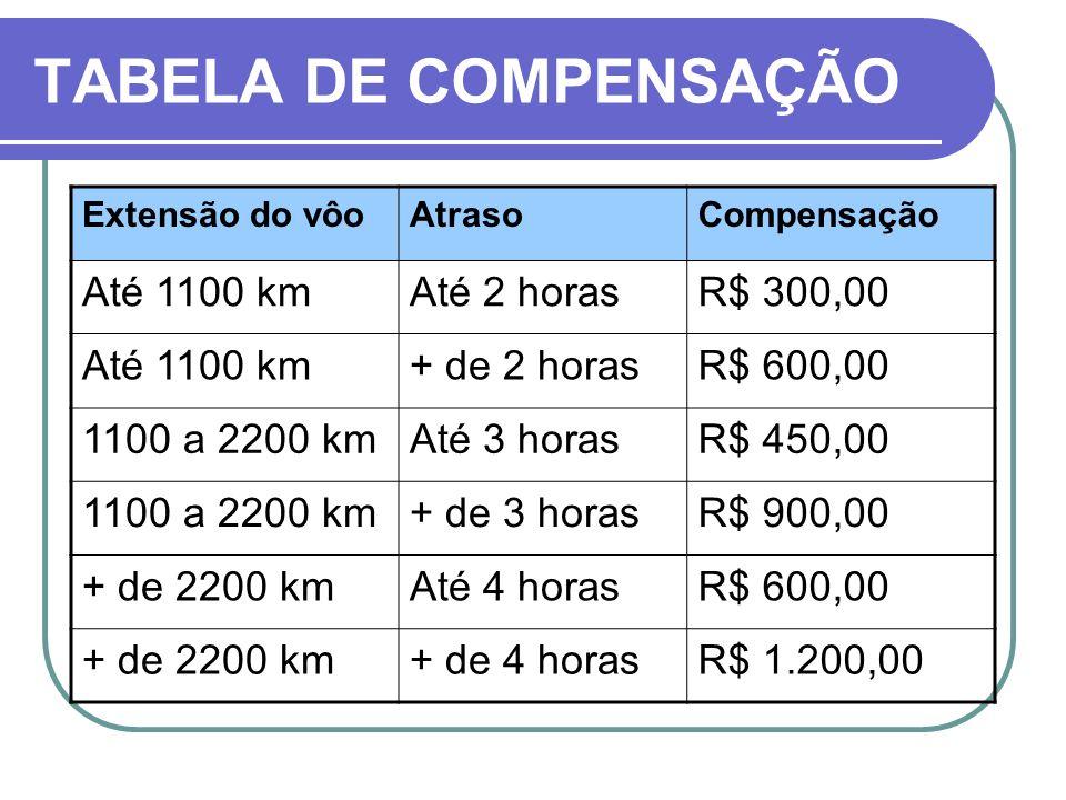 TABELA DE COMPENSAÇÃO Até 1100 km Até 2 horas R$ 300,00 + de 2 horas