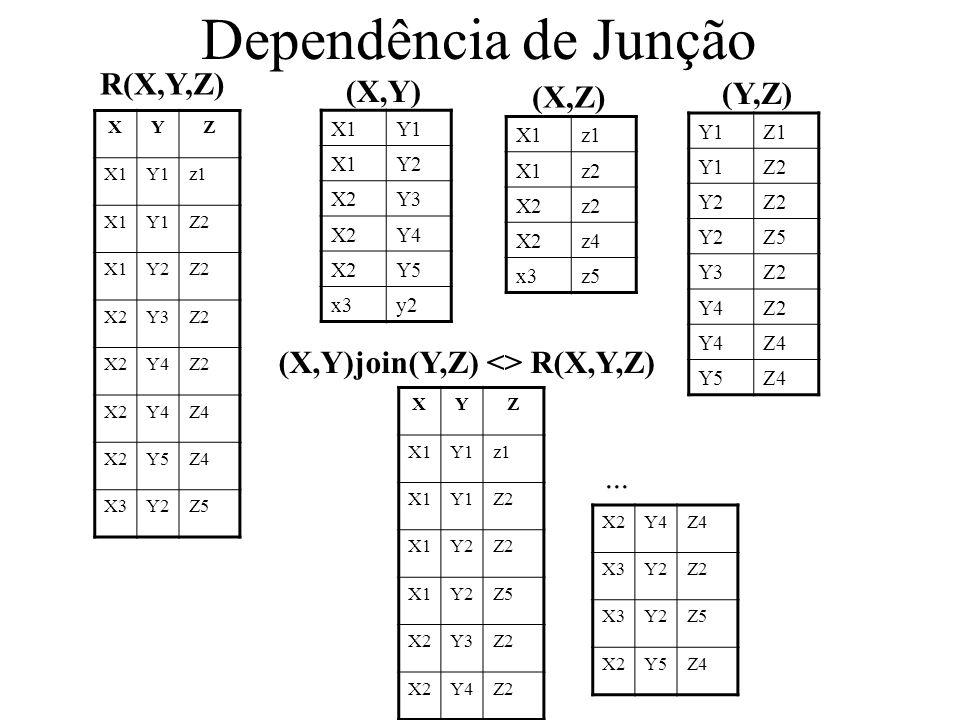 Dependência de Junção R(X,Y,Z) (X,Y) (Y,Z) (X,Z)