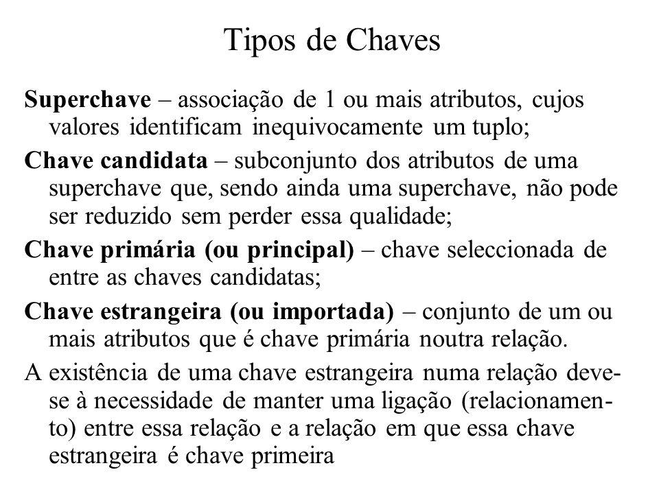 Tipos de ChavesSuperchave – associação de 1 ou mais atributos, cujos valores identificam inequivocamente um tuplo;