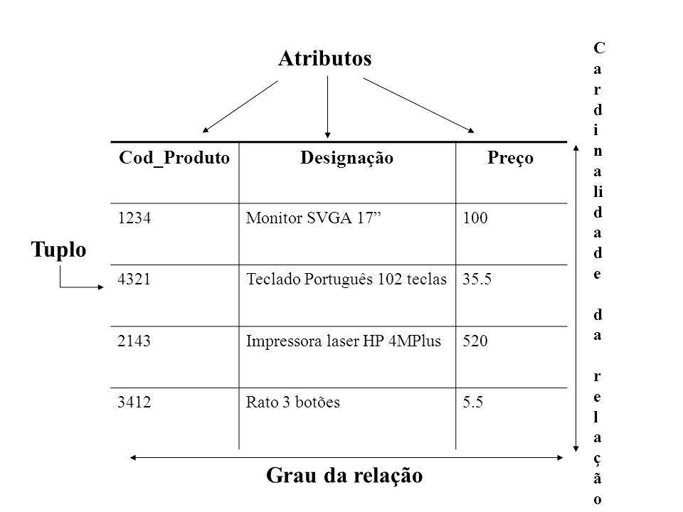 Atributos Tuplo Grau da relação Cod_Produto Designação Preço