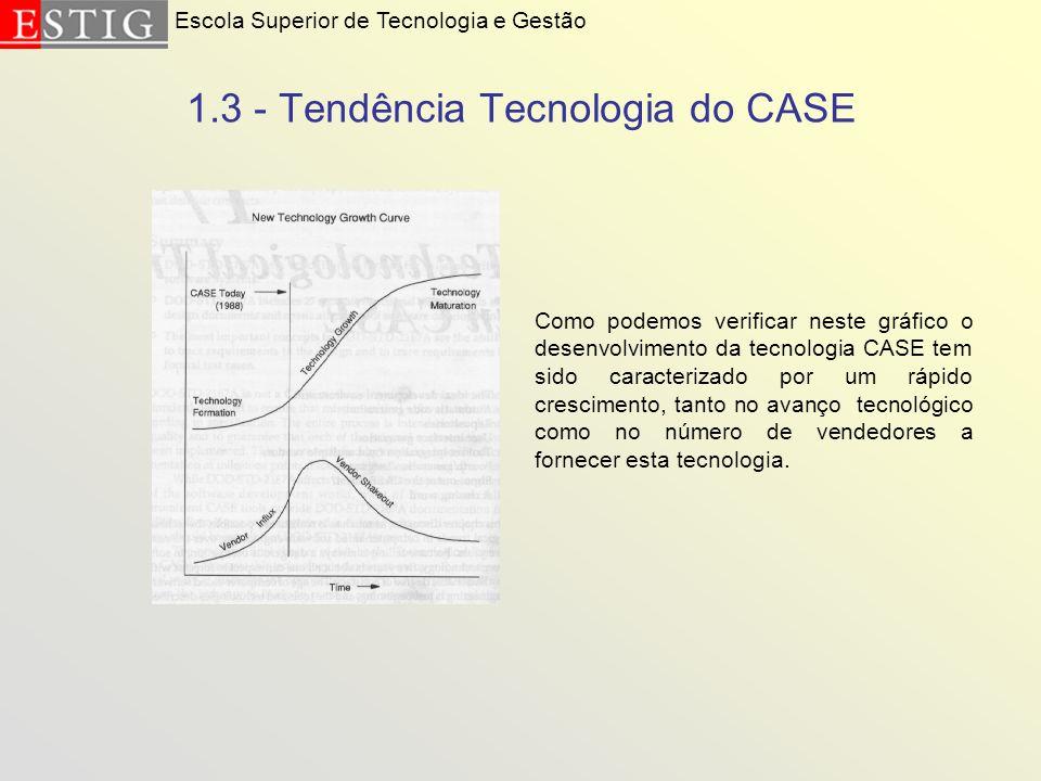 1.3 - Tendência Tecnologia do CASE