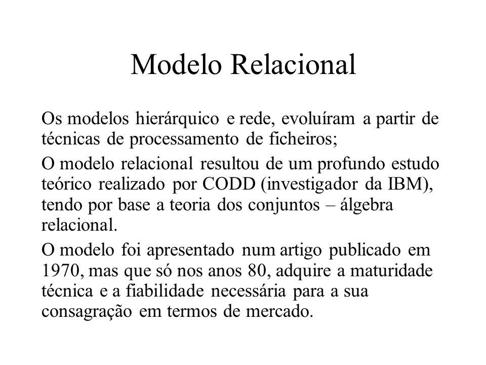Modelo Relacional Os modelos hierárquico e rede, evoluíram a partir de técnicas de processamento de ficheiros;