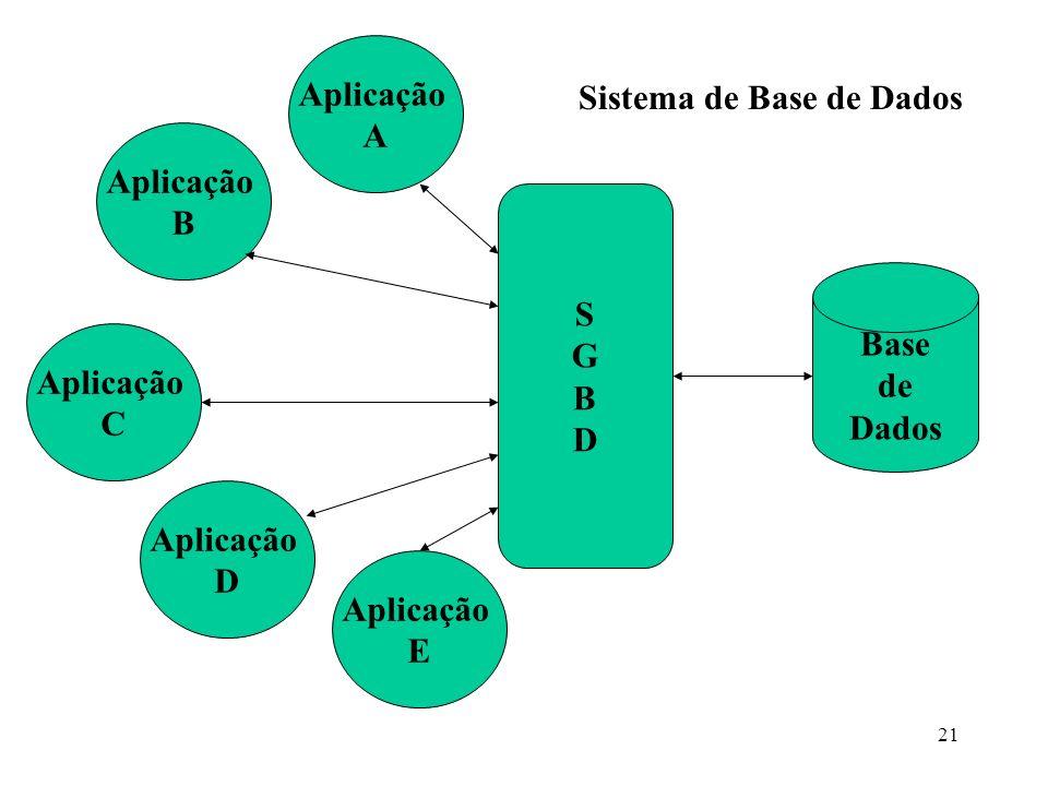 Aplicação A. Sistema de Base de Dados. Aplicação. B. S. G. B. D. Base. de. Dados. Aplicação.