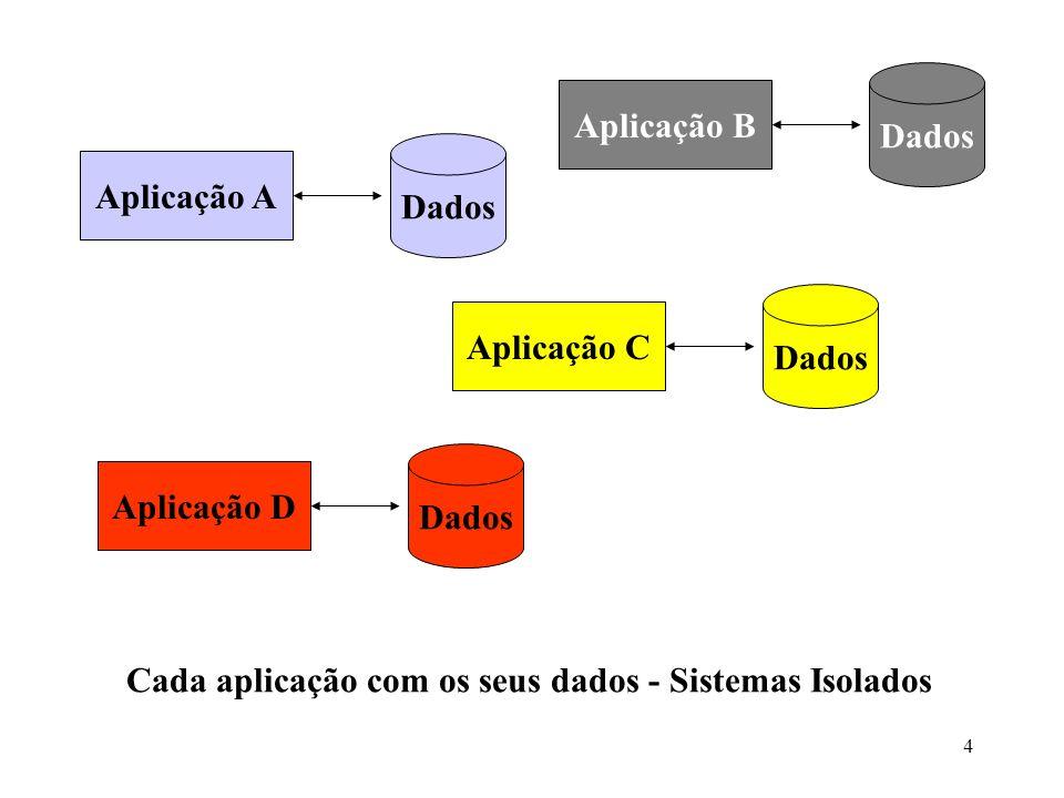 Cada aplicação com os seus dados - Sistemas Isolados