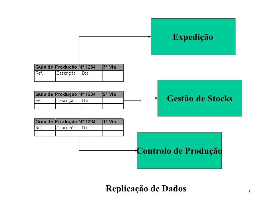 Expedição Gestão de Stocks Controlo de Produção Replicação de Dados