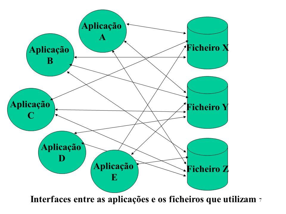 Interfaces entre as aplicações e os ficheiros que utilizam