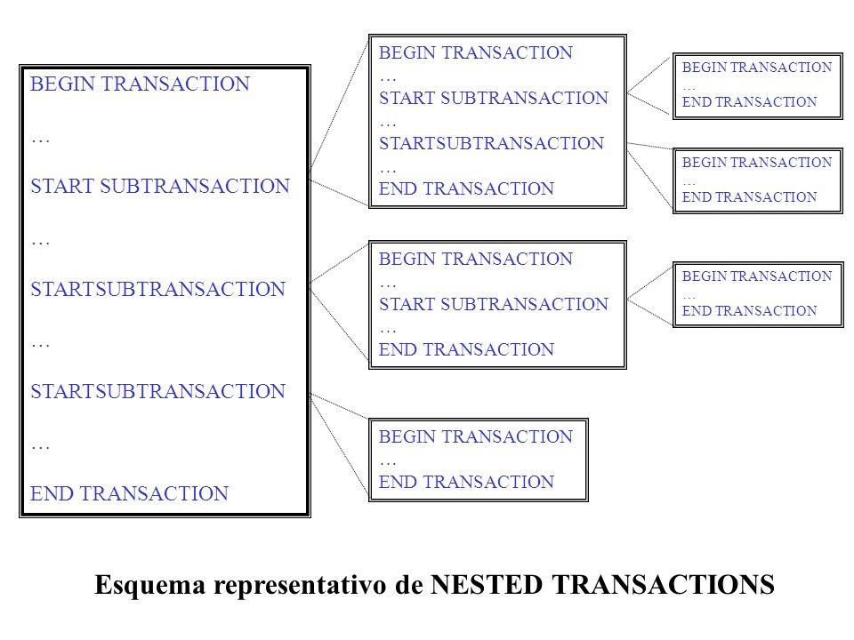 Esquema representativo de NESTED TRANSACTIONS