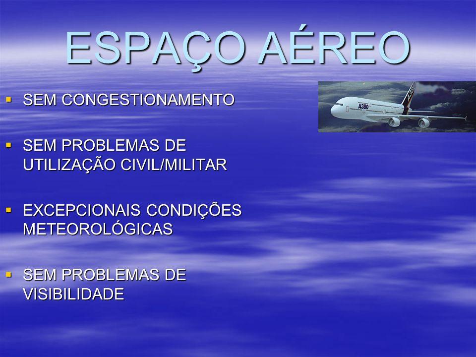 ESPAÇO AÉREO SEM CONGESTIONAMENTO