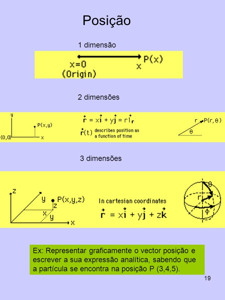 Posição 1 dimensão 2 dimensões 3 dimensões