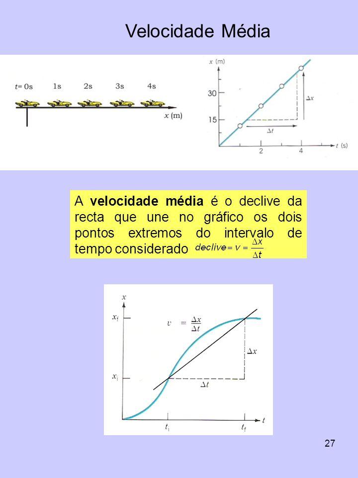 Velocidade Média A velocidade média é o declive da recta que une no gráfico os dois pontos extremos do intervalo de tempo considerado.