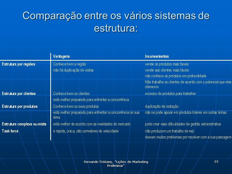 Comparação entre os vários sistemas de estrutura: