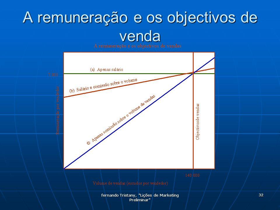 A remuneração e os objectivos de venda