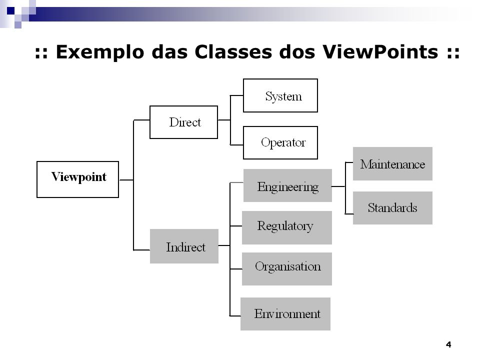 :: Exemplo das Classes dos ViewPoints ::