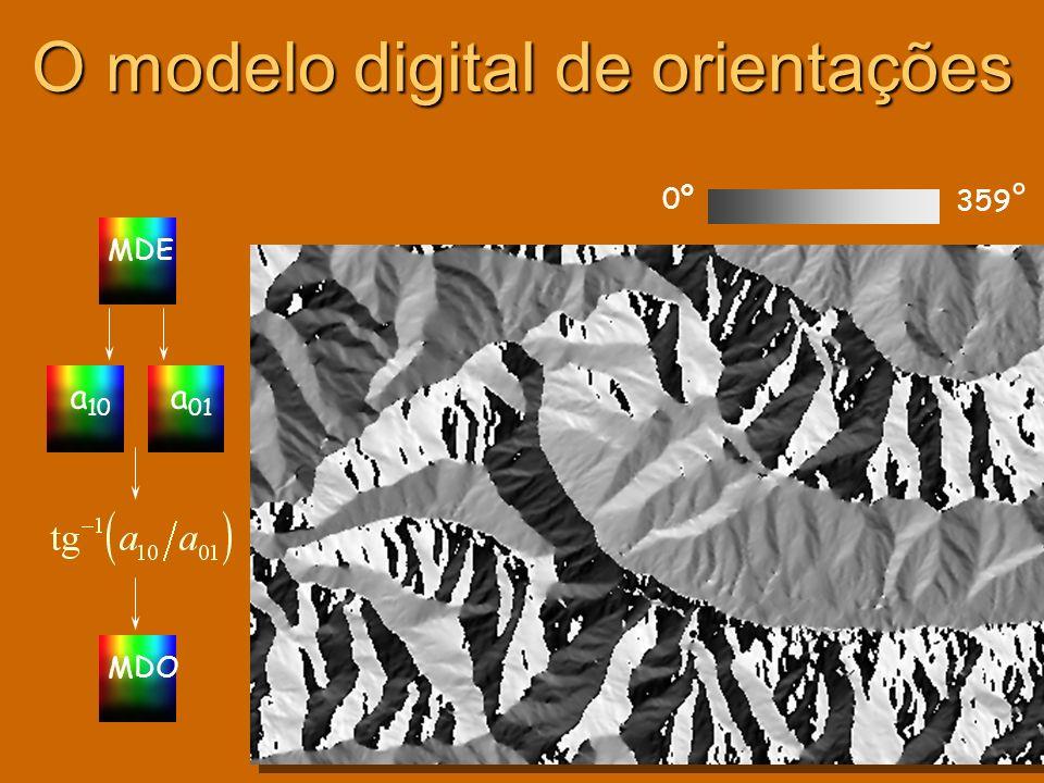 O modelo digital de orientações
