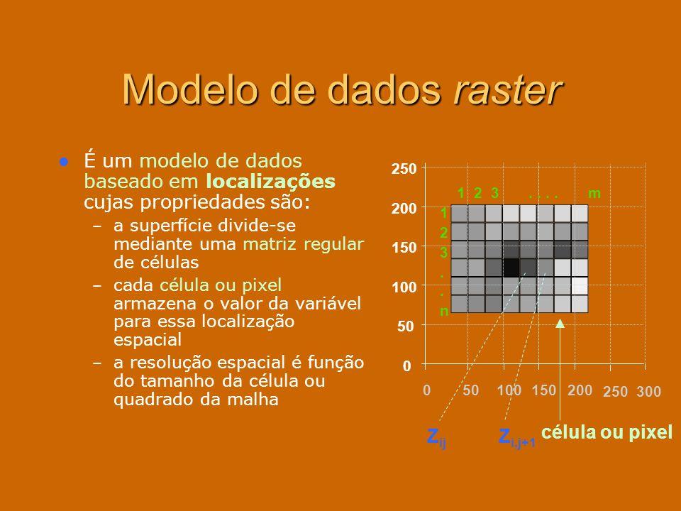 Modelo de dados raster É um modelo de dados baseado em localizações cujas propriedades são: