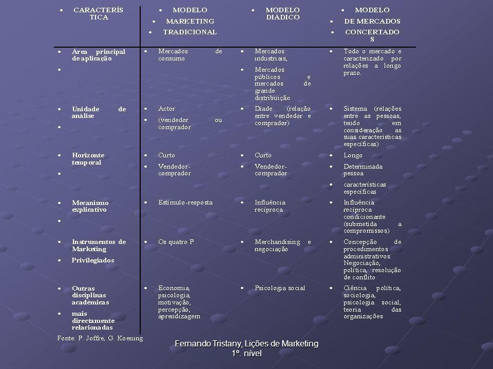 Fernando Tristany, Lições de Marketing 1º. nível