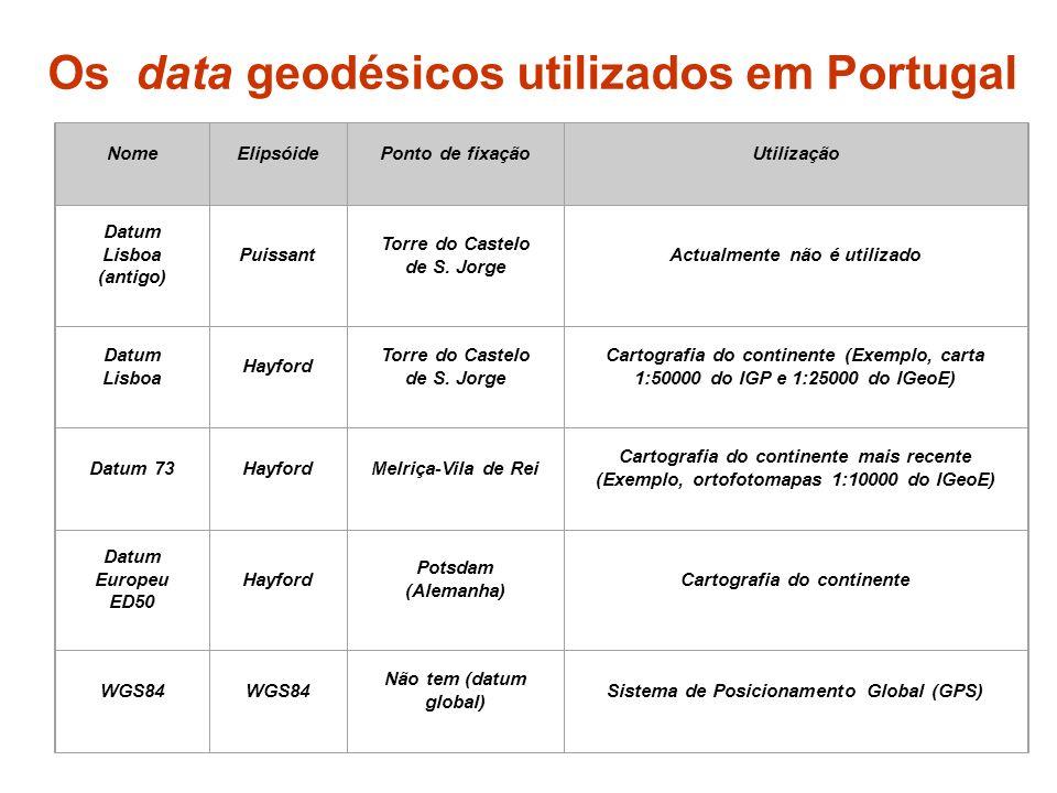 Os data geodésicos utilizados em Portugal