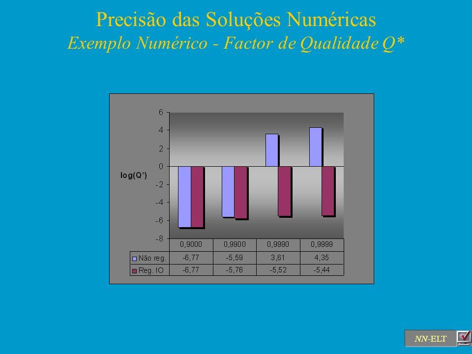 Precisão das Soluções Numéricas Exemplo Numérico - Factor de Qualidade Q*