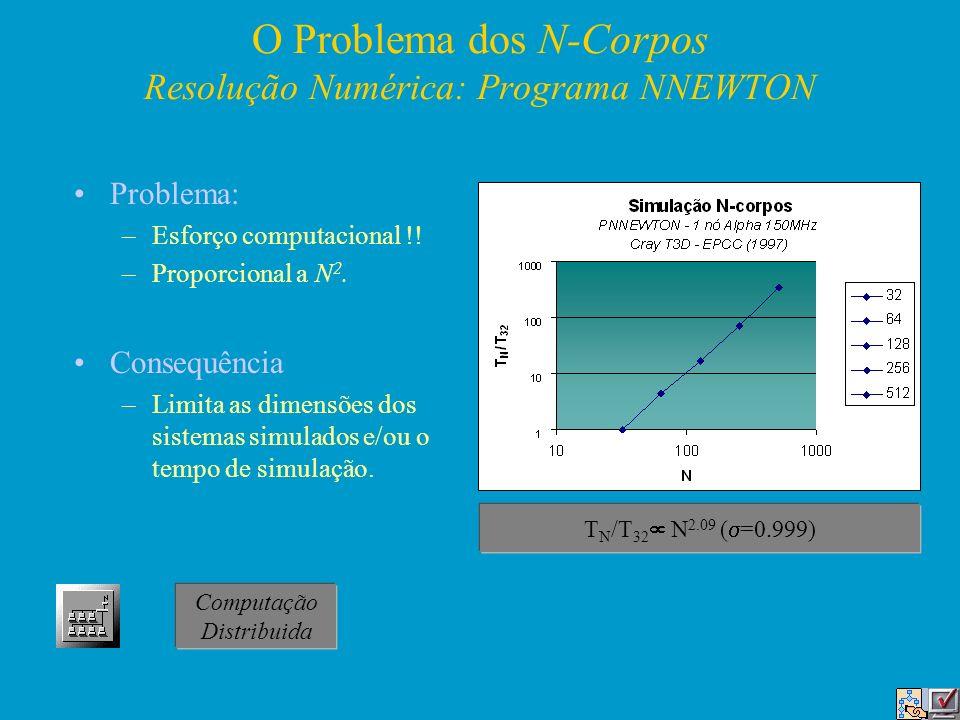 O Problema dos N-Corpos Resolução Numérica: Programa NNEWTON