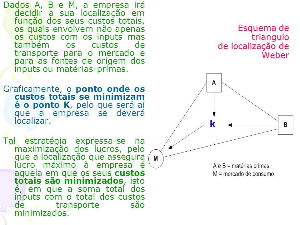 Esquema de triangulo de localização de Weber
