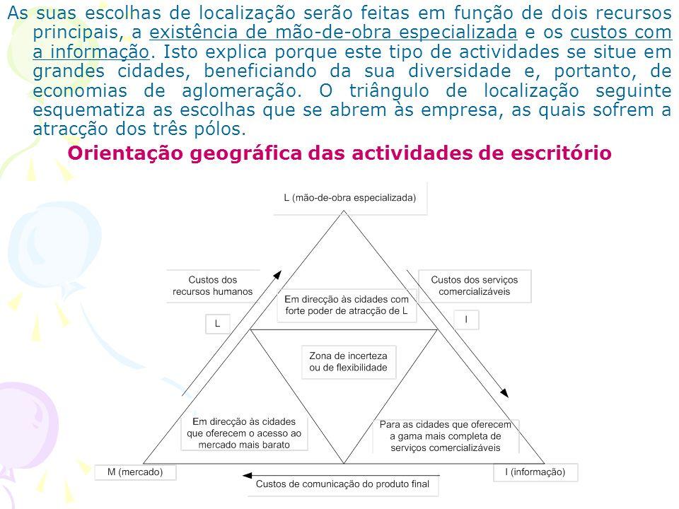Orientação geográfica das actividades de escritório