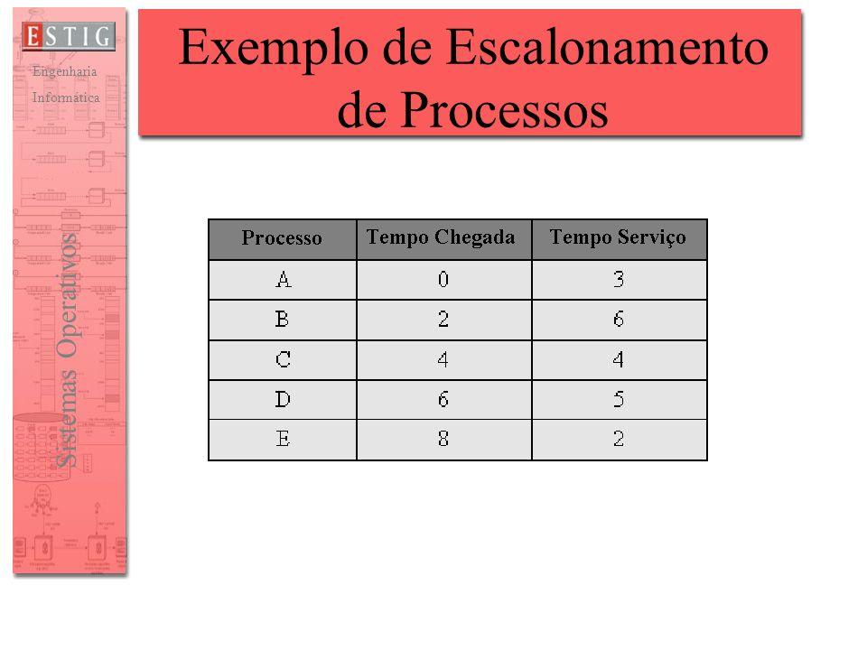 Exemplo de Escalonamento de Processos