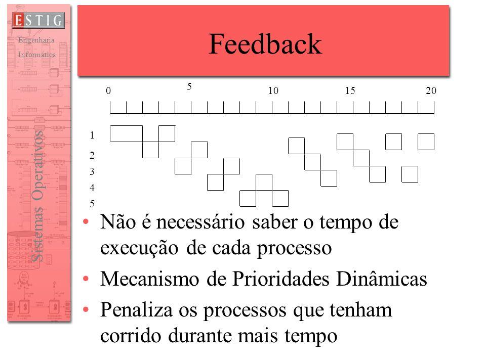 Feedback Não é necessário saber o tempo de execução de cada processo