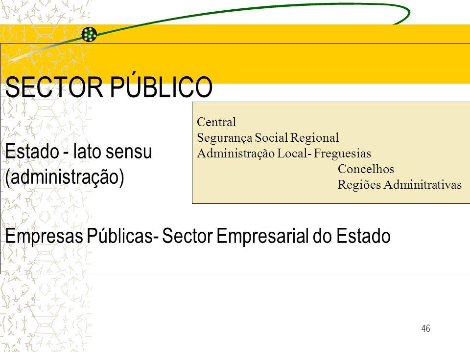 SECTOR PÚBLICO Estado - lato sensu (administração) Empresas Públicas- Sector Empresarial do Estado