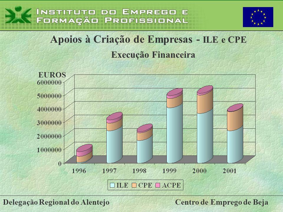 Apoios à Criação de Empresas - ILE e CPE