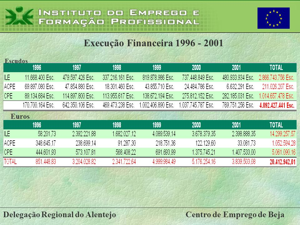 Execução Financeira 1996 - 2001 Delegação Regional do Alentejo