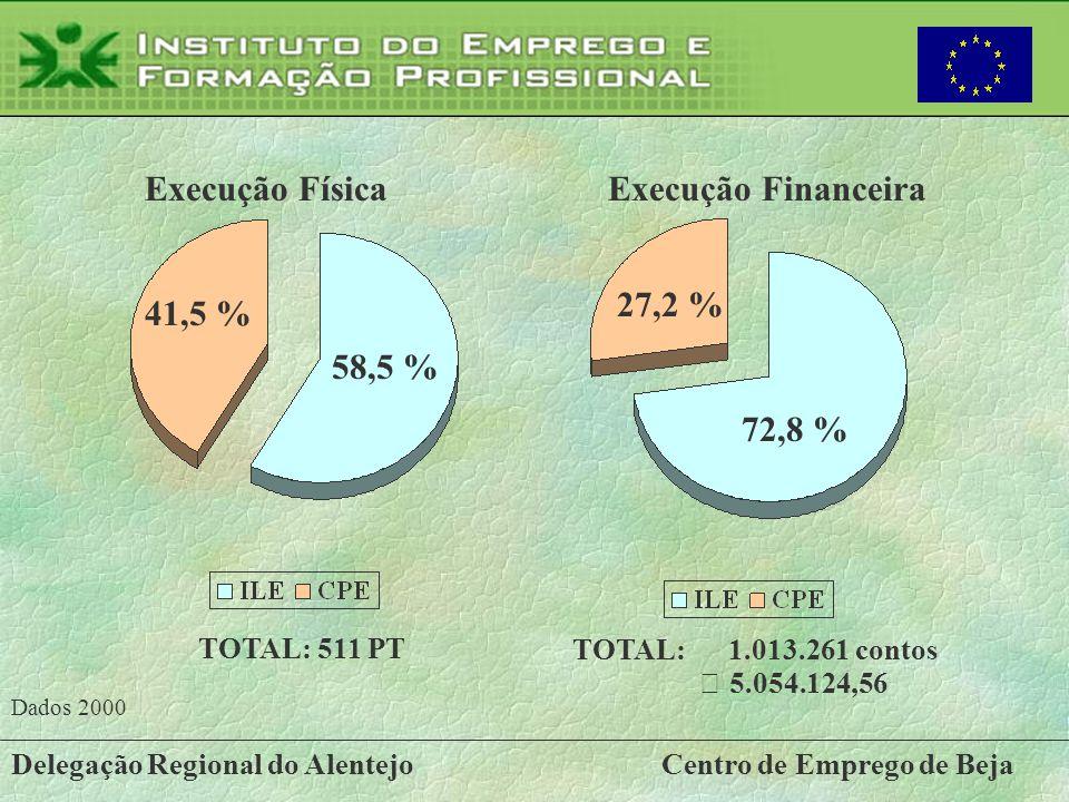 41,5 % 58,5 % Execução Física 72,8 % 27,2 % Execução Financeira