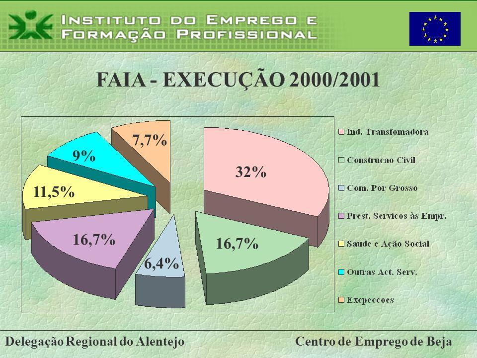 FAIA - EXECUÇÃO 2000/2001 7,7% 9% 32% 11,5% 16,7% 16,7% 6,4%