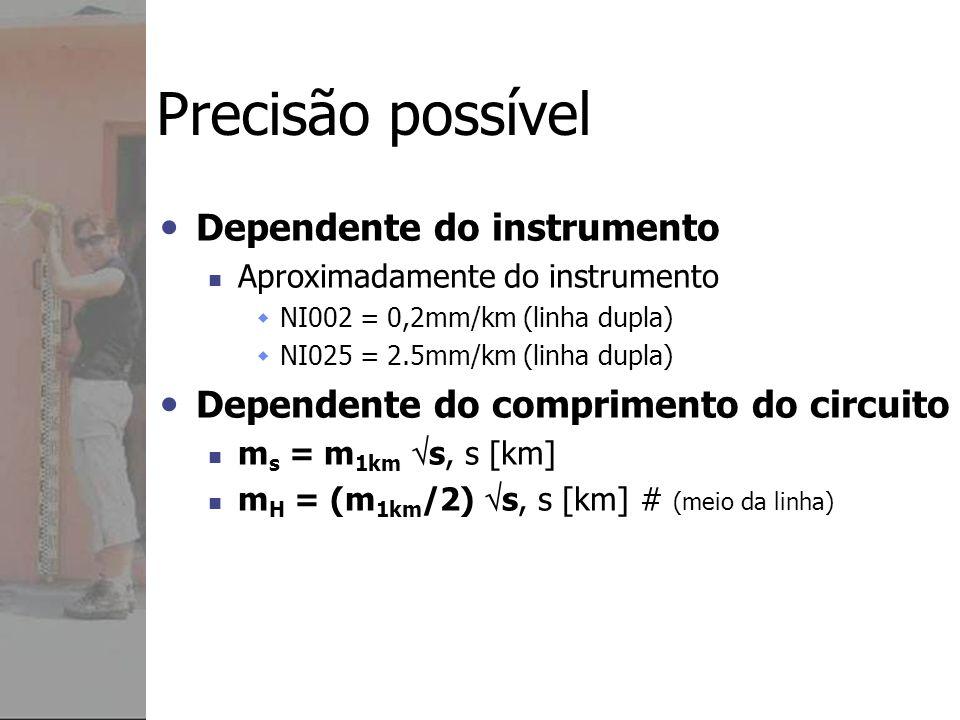 Precisão possível Dependente do instrumento