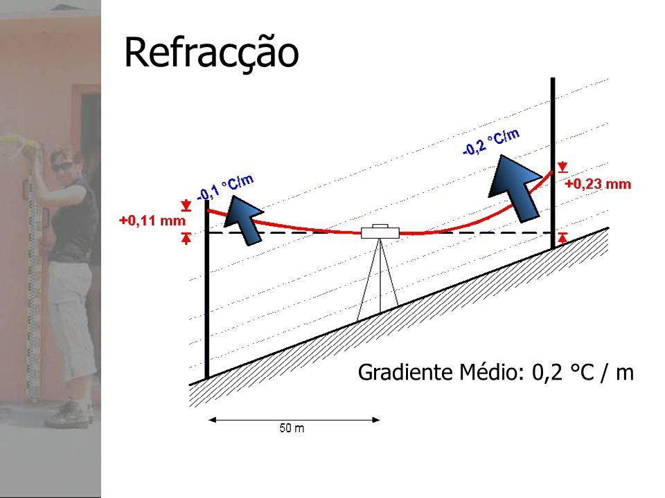 Refracção Gradiente Médio: 0,2 °C / m