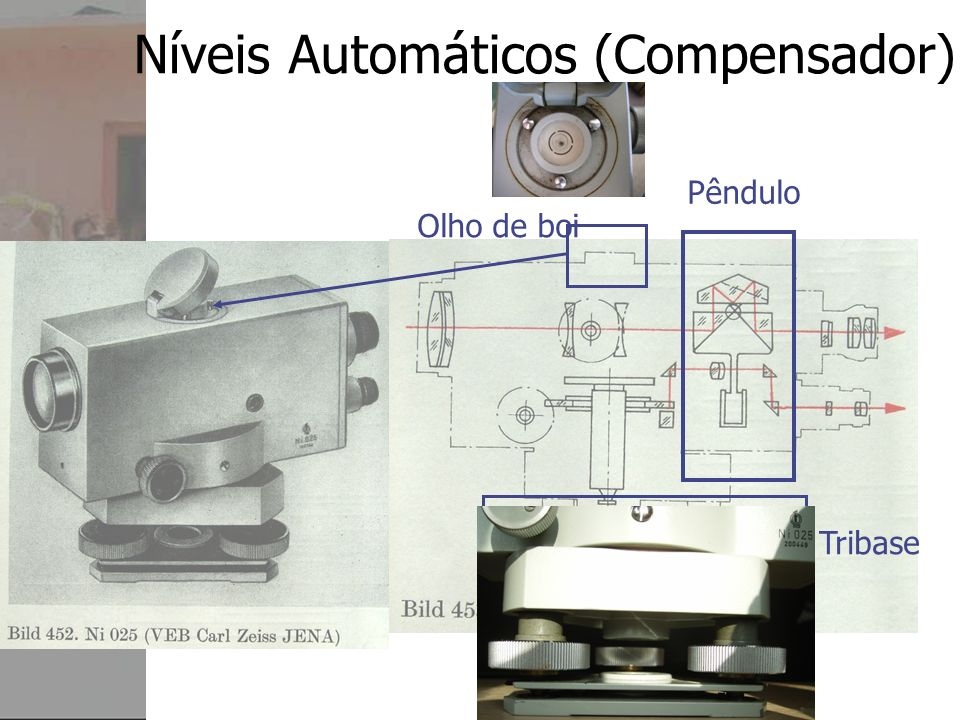 Níveis Automáticos (Compensador)