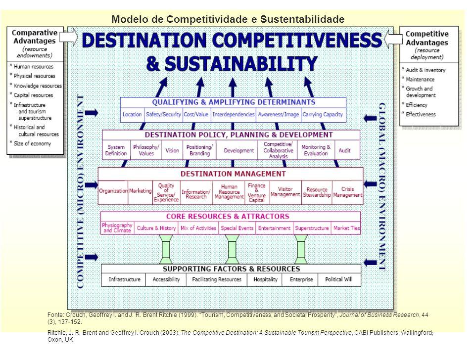 Modelo de Competitividade e Sustentabilidade