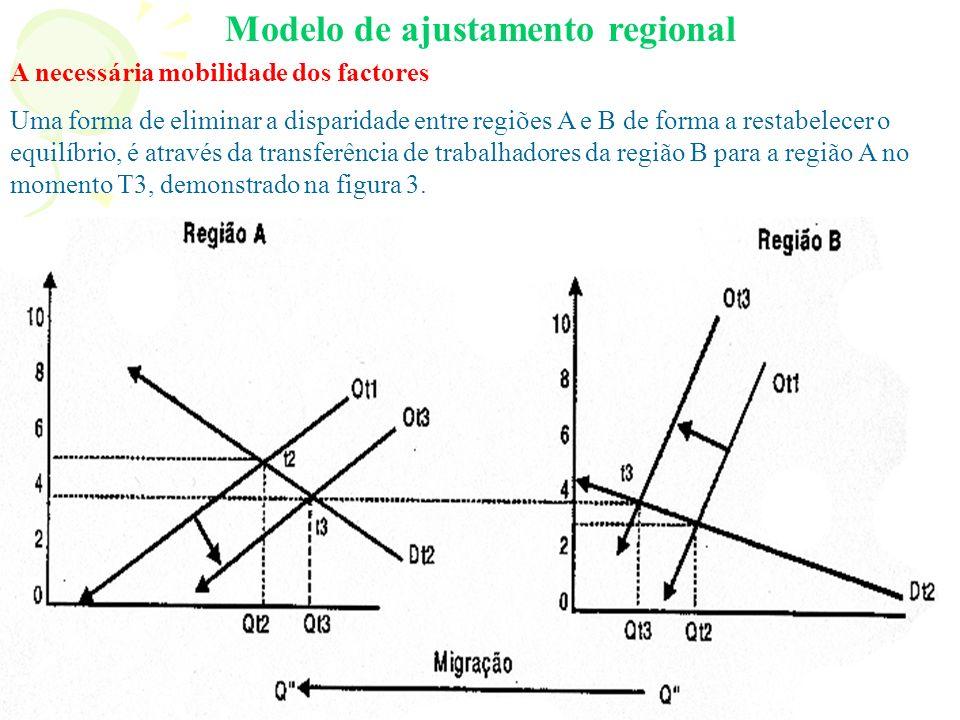 Modelo de ajustamento regional