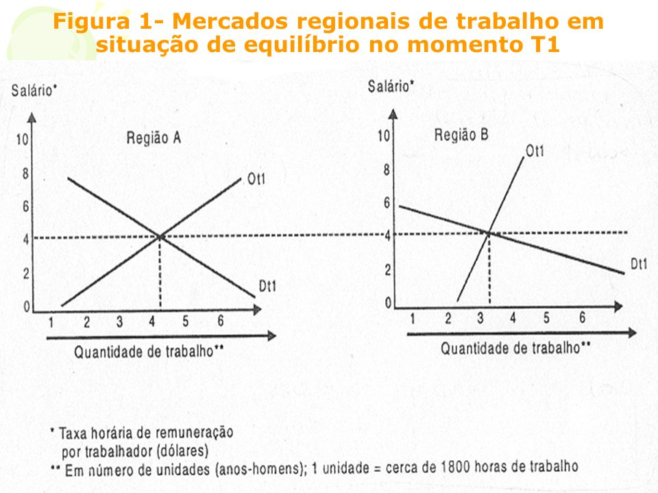Figura 1- Mercados regionais de trabalho em situação de equilíbrio no momento T1