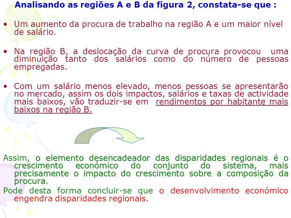 Analisando as regiões A e B da figura 2, constata-se que :