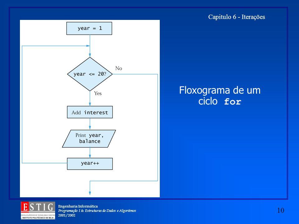 Floxograma de um ciclo for